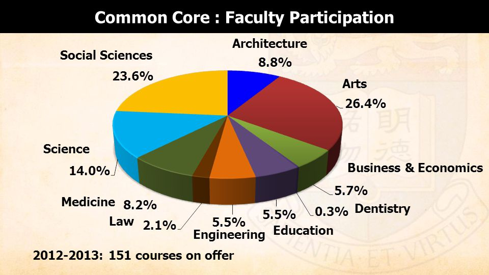 Common Core : Faculty Participation