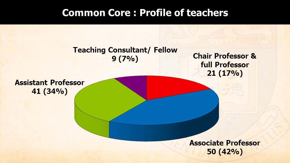 Common Core : Profile of teachers