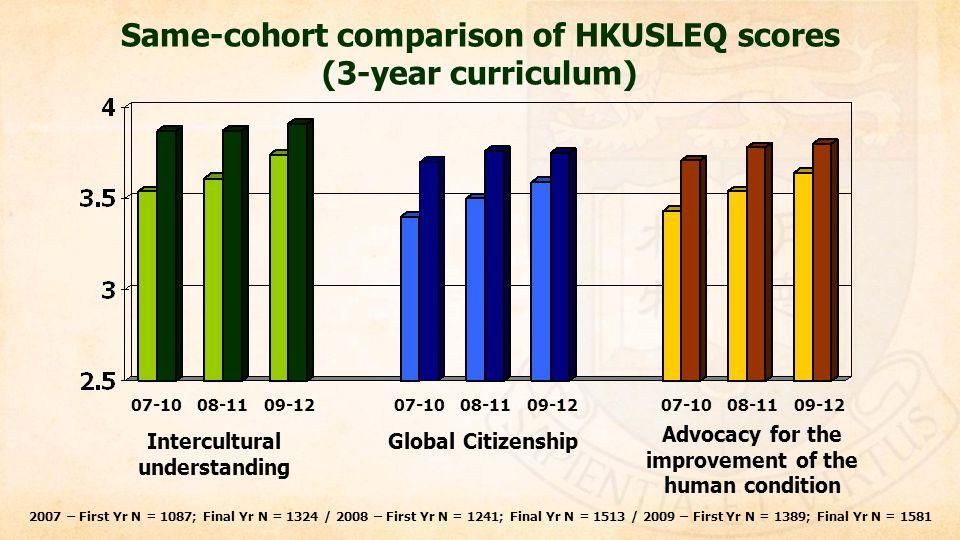 Same-cohort comparison of HKUSLEQ scores