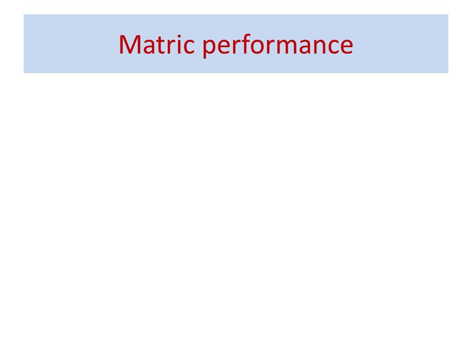 Matric performance