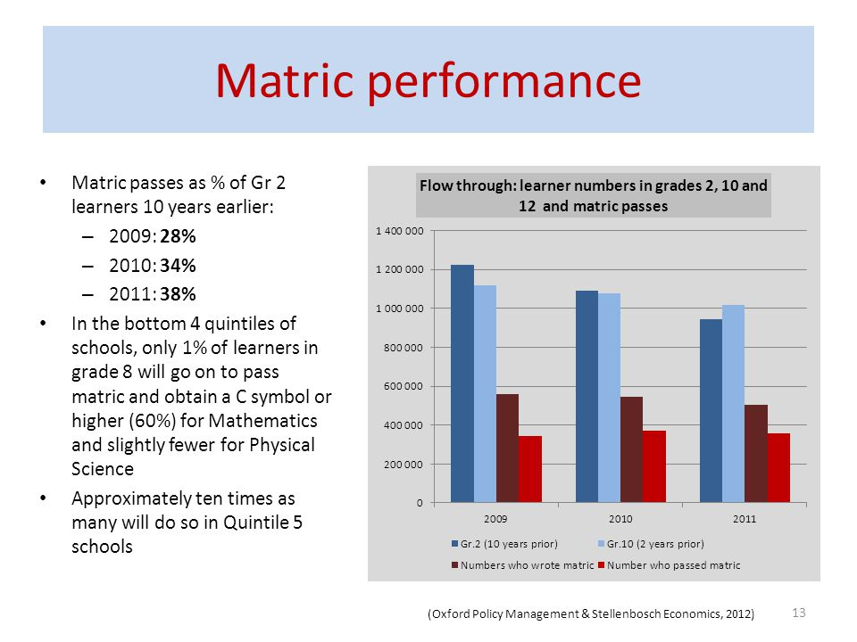 Matric performance Matric passes as % of Gr 2 learners 10 years earlier: 2009: 28% 2010: 34% 2011: 38%