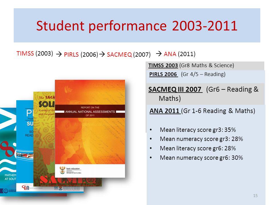 Student performance 2003-2011 SACMEQ III 2007 (Gr6 – Reading & Maths)