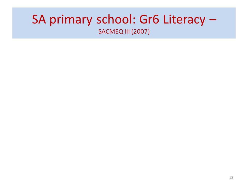 SA primary school: Gr6 Literacy – SACMEQ III (2007)
