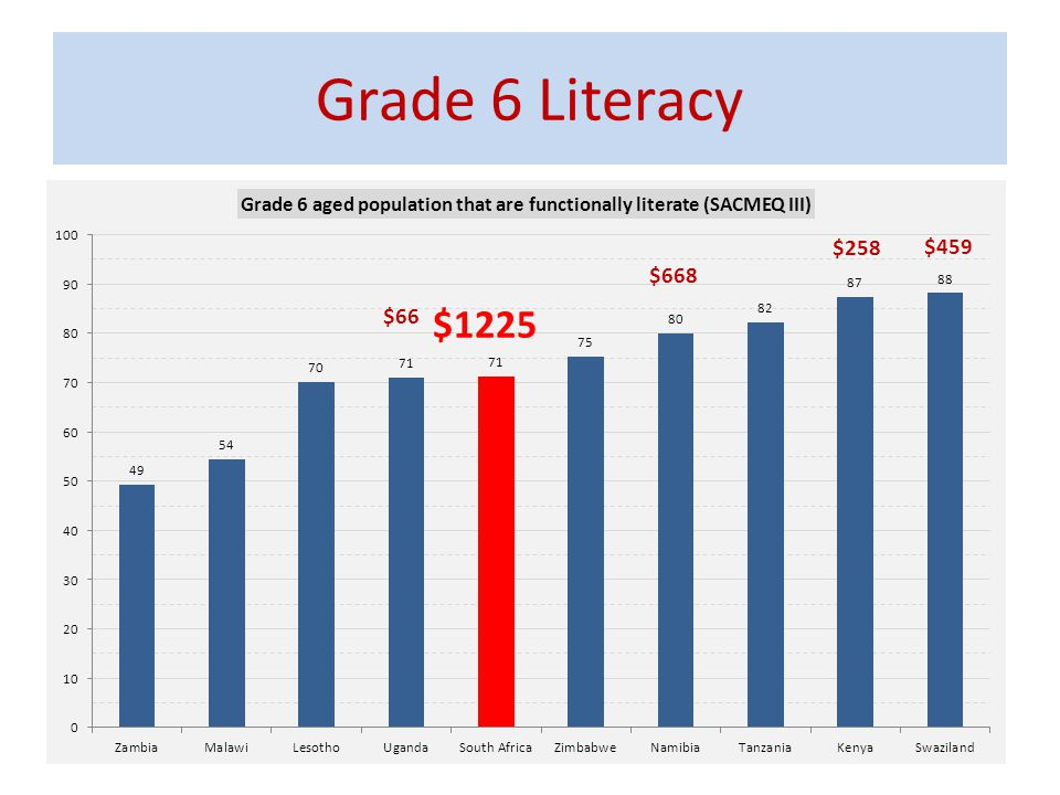 Grade 6 Literacy $258. $459. $668. $66. $1225.