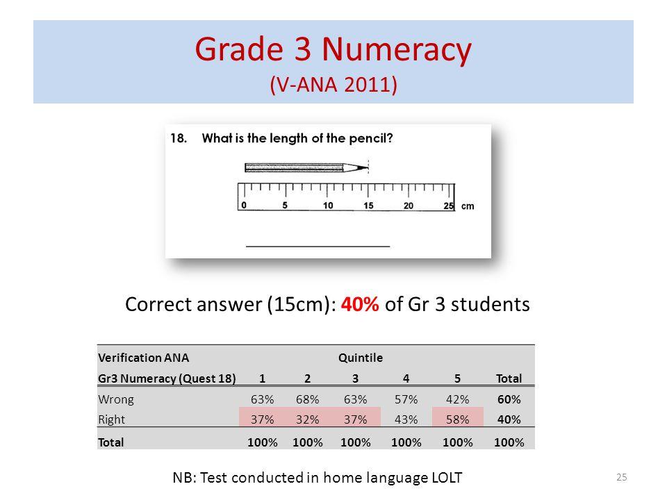 Grade 3 Numeracy (V-ANA 2011)