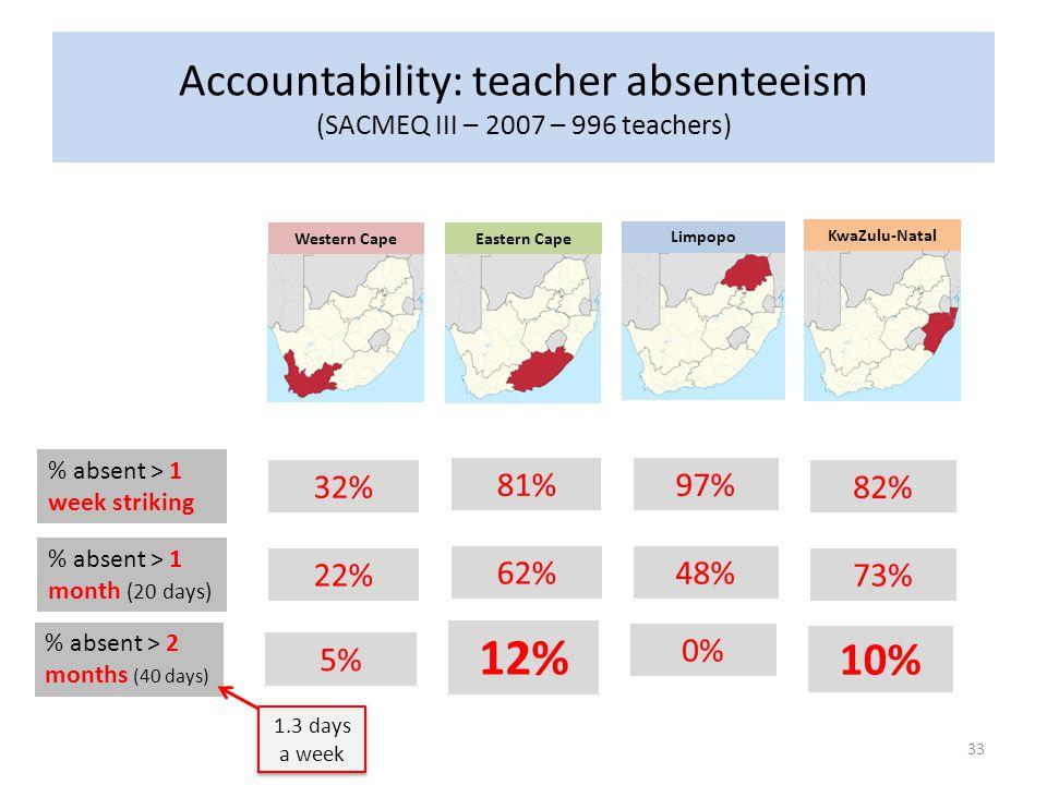 Accountability: teacher absenteeism (SACMEQ III – 2007 – 996 teachers)