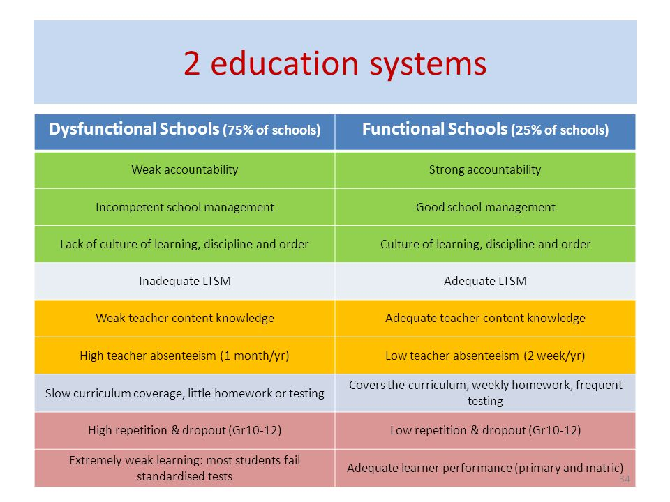 2 education systems Dysfunctional Schools (75% of schools)