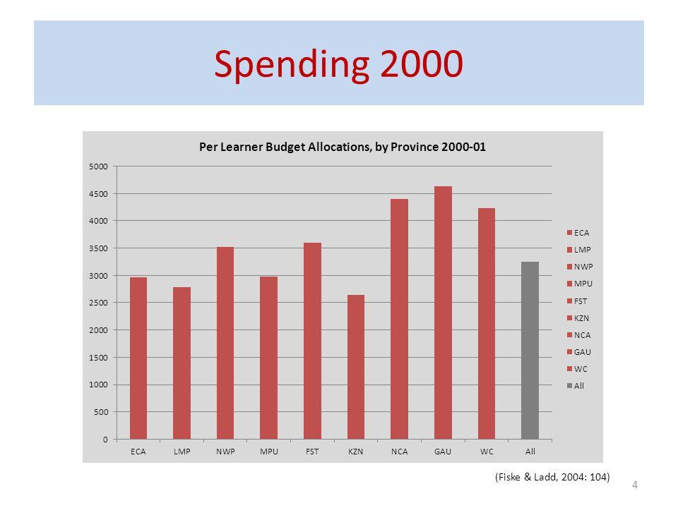 Spending 2000 (Fiske & Ladd, 2004: 104)