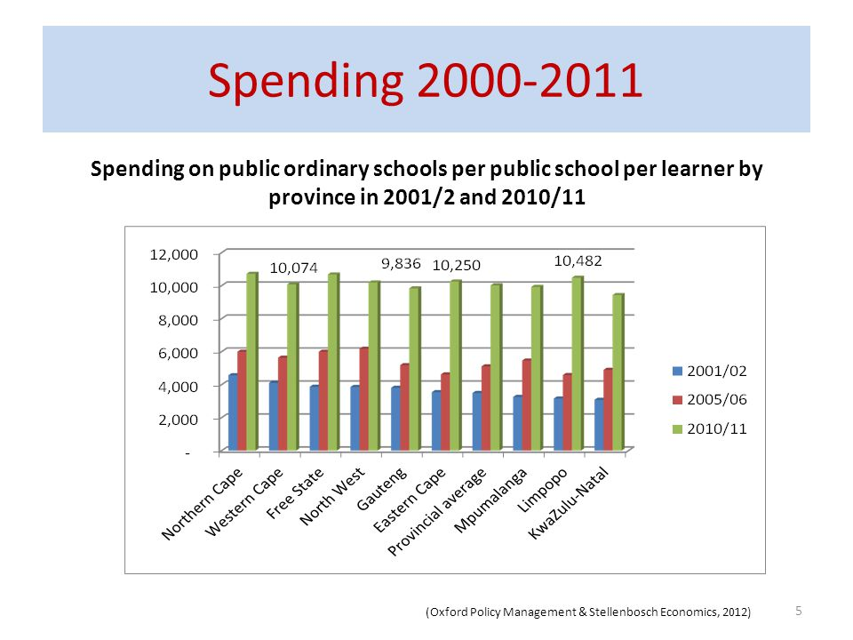 Spending 2000-2011 Spending on public ordinary schools per public school per learner by province in 2001/2 and 2010/11.