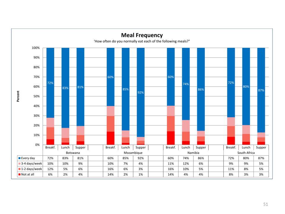 See Spaull 2011 comparison paper