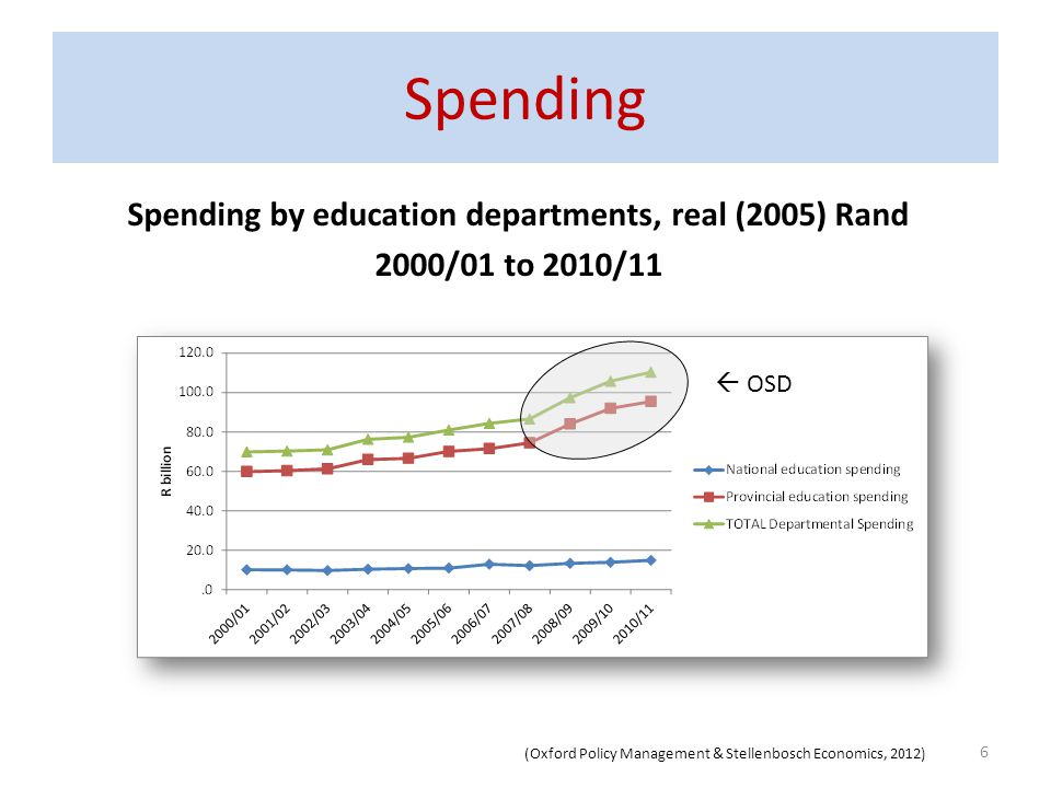 Spending by education departments, real (2005) Rand 2000/01 to 2010/11