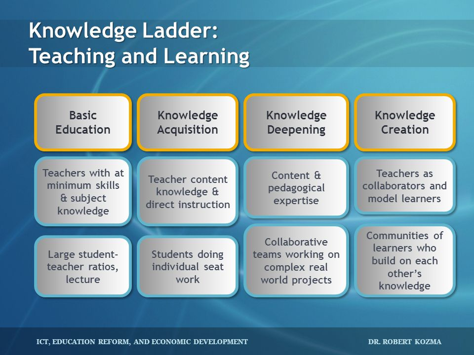 Knowledge Ladder: Teaching and Learning