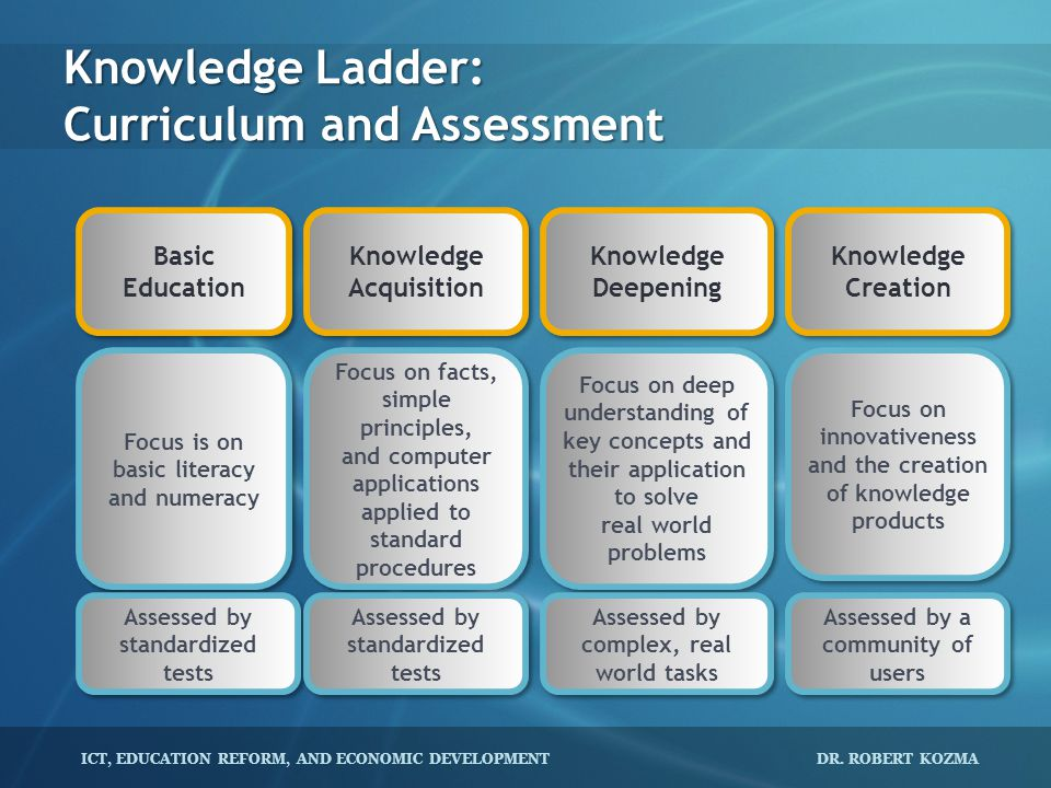 Knowledge Ladder: Curriculum and Assessment