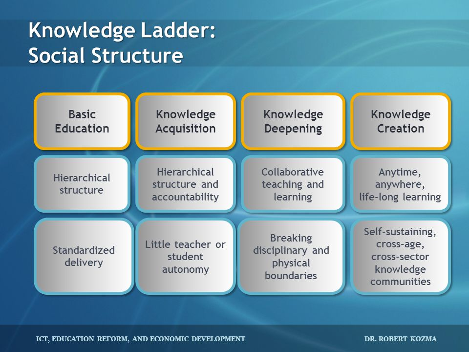 Knowledge Ladder: Social Structure