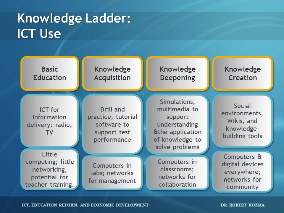 Knowledge Ladder: ICT Use
