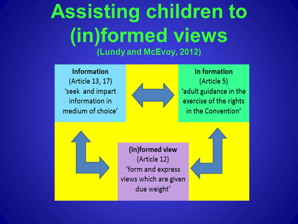Assisting children to (in)formed views (Lundy and McEvoy, 2012)