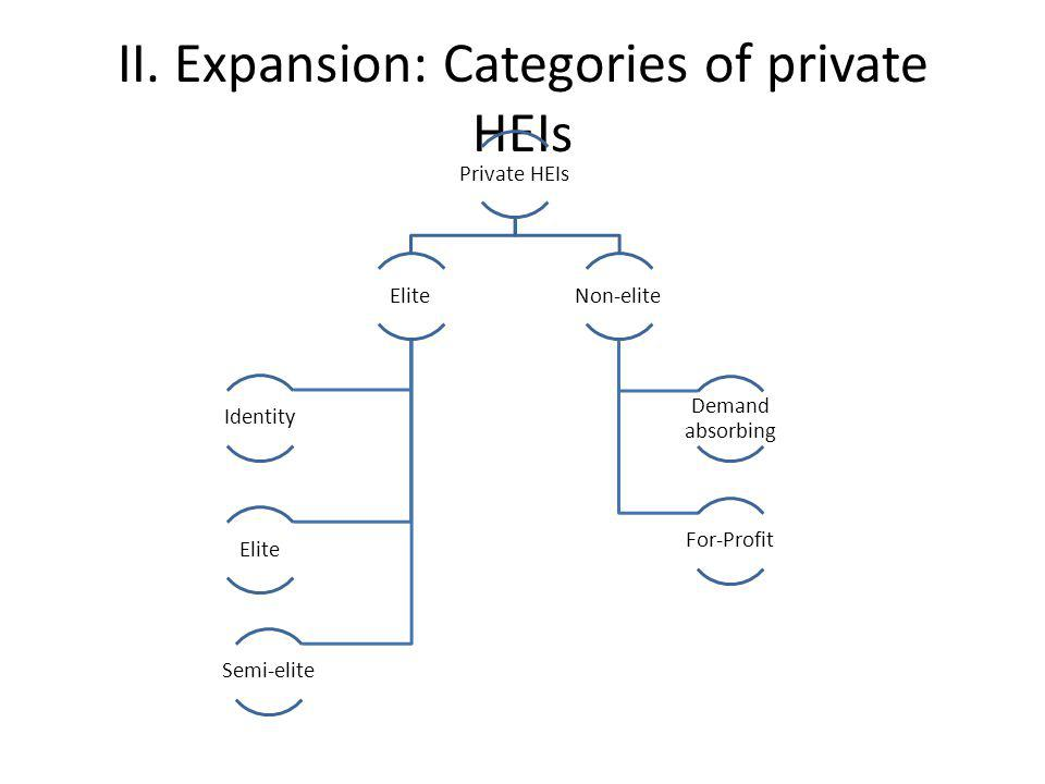 II. Expansion: Categories of private HEIs