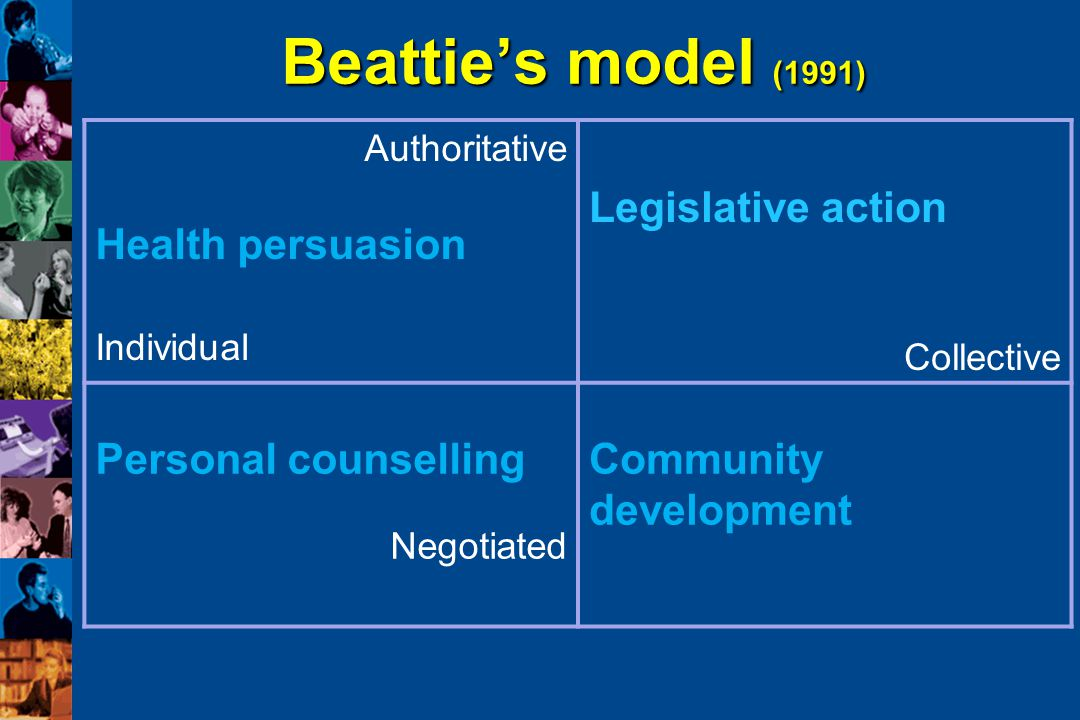 Beattie's model (1991) Health persuasion Legislative action