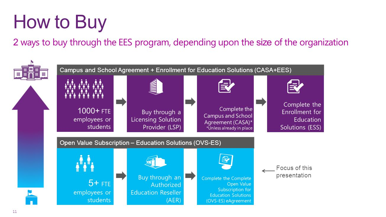 How to Buy 2 ways to buy through the EES program, depending upon the size of the organization.