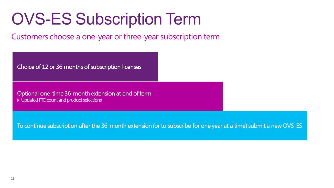 OVS-ES Subscription Term