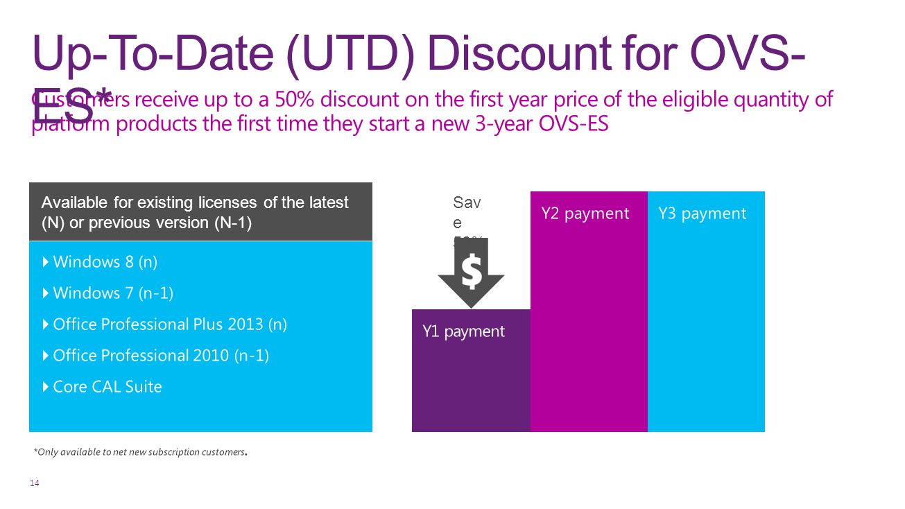 Up-To-Date (UTD) Discount for OVS-ES*