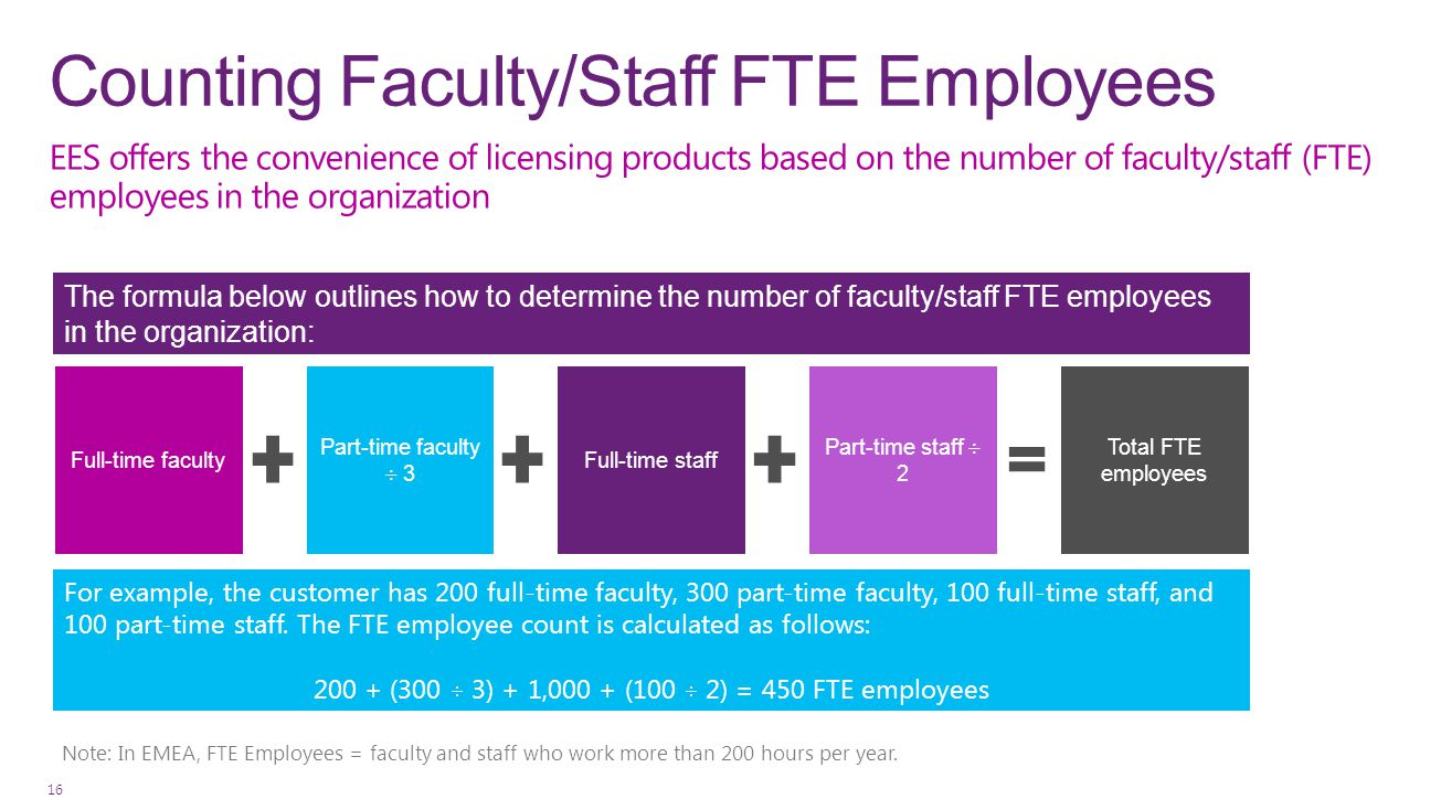 Counting Faculty/Staff FTE Employees