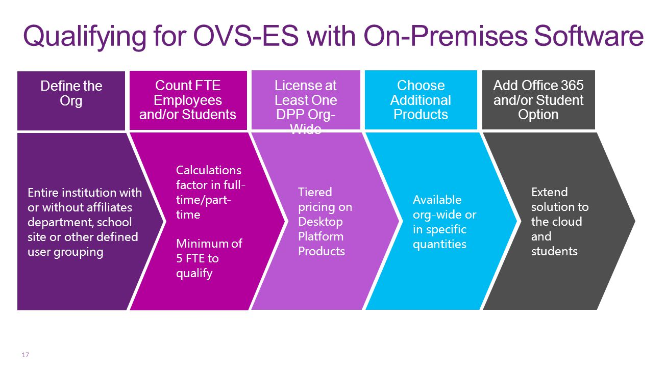 Qualifying for OVS-ES with On-Premises Software