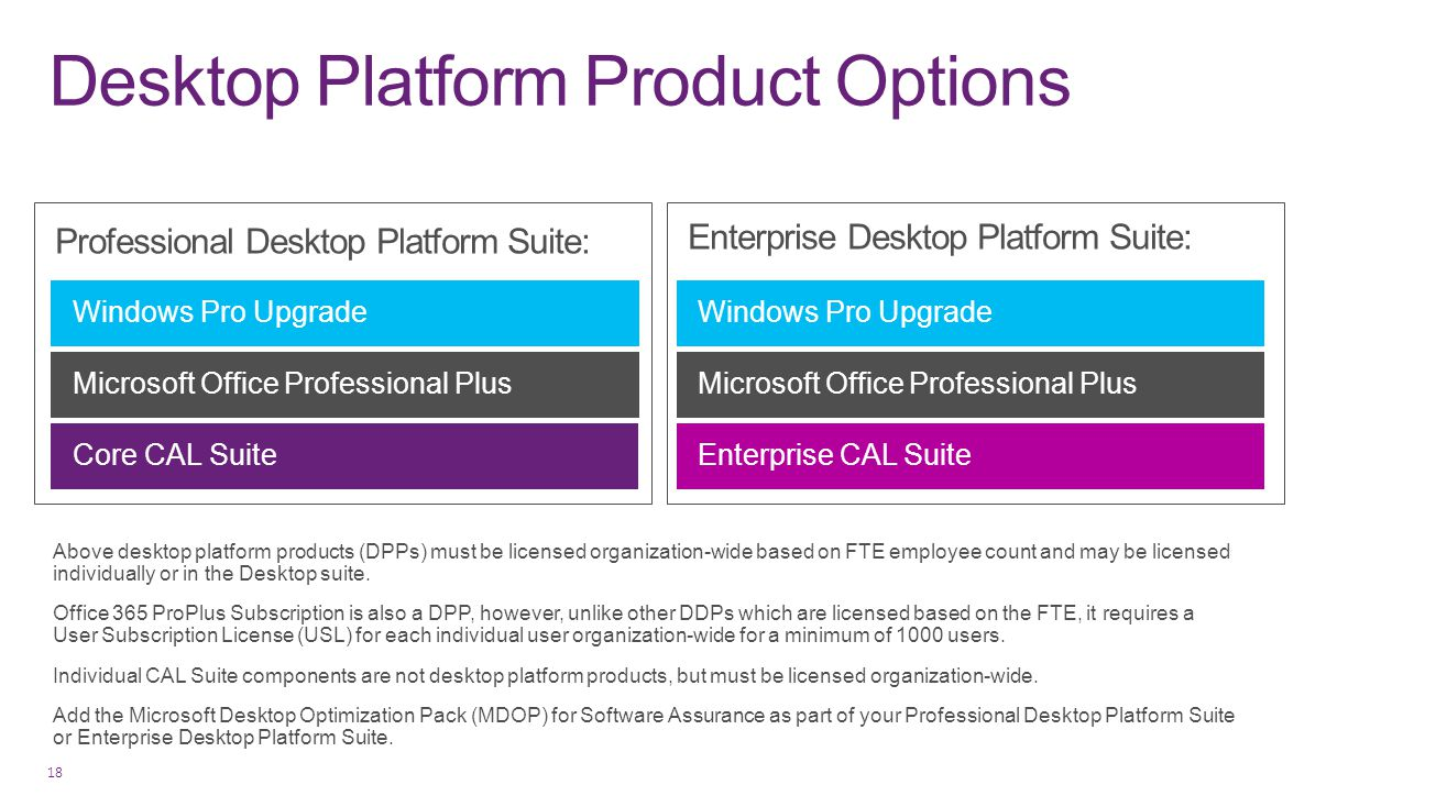 Desktop Platform Product Options