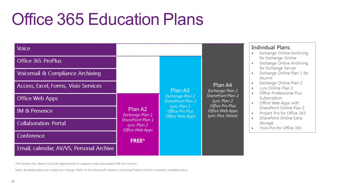 Office 365 Education Plans