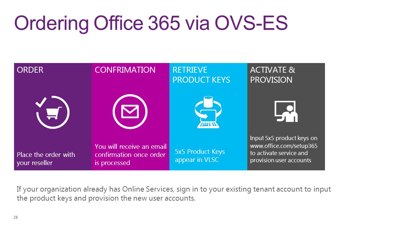 Ordering Office 365 via OVS-ES