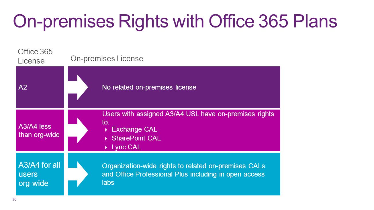 On-premises Rights with Office 365 Plans