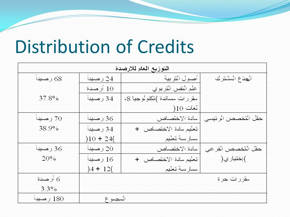 Distribution of Credits