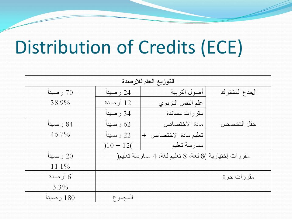 Distribution of Credits (ECE)