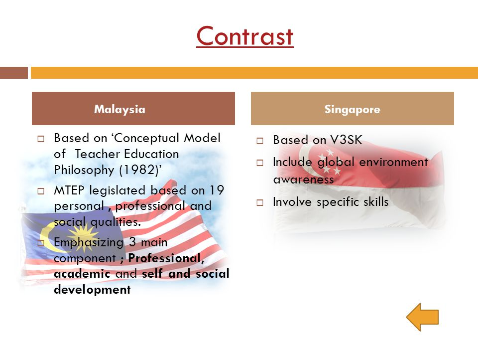 Contrast Malaysia. Singapore. Based on 'Conceptual Model of Teacher Education Philosophy (1982)'