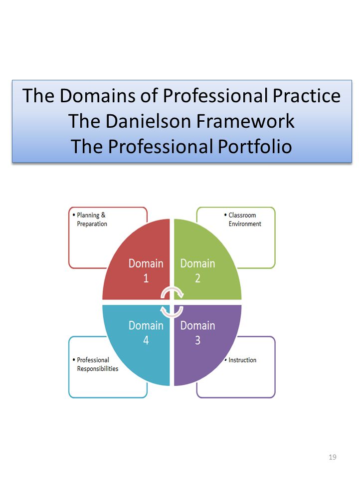 The Domains of Professional Practice The Danielson Framework