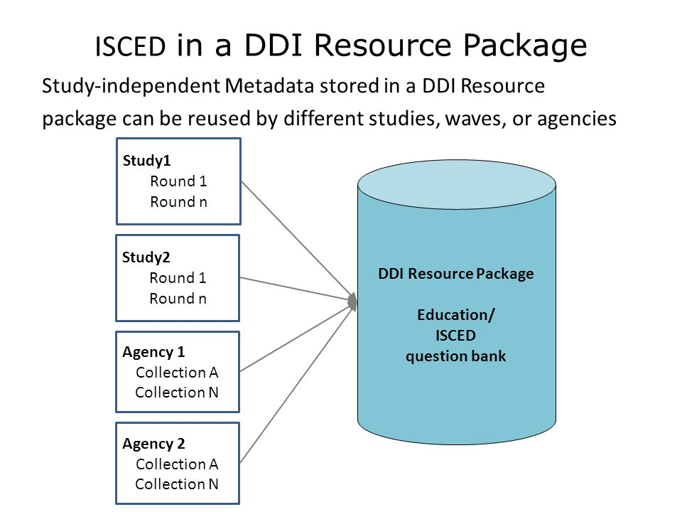 ISCED in a DDI Resource Package