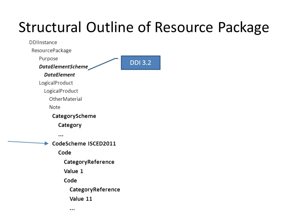 Structural Outline of Resource Package