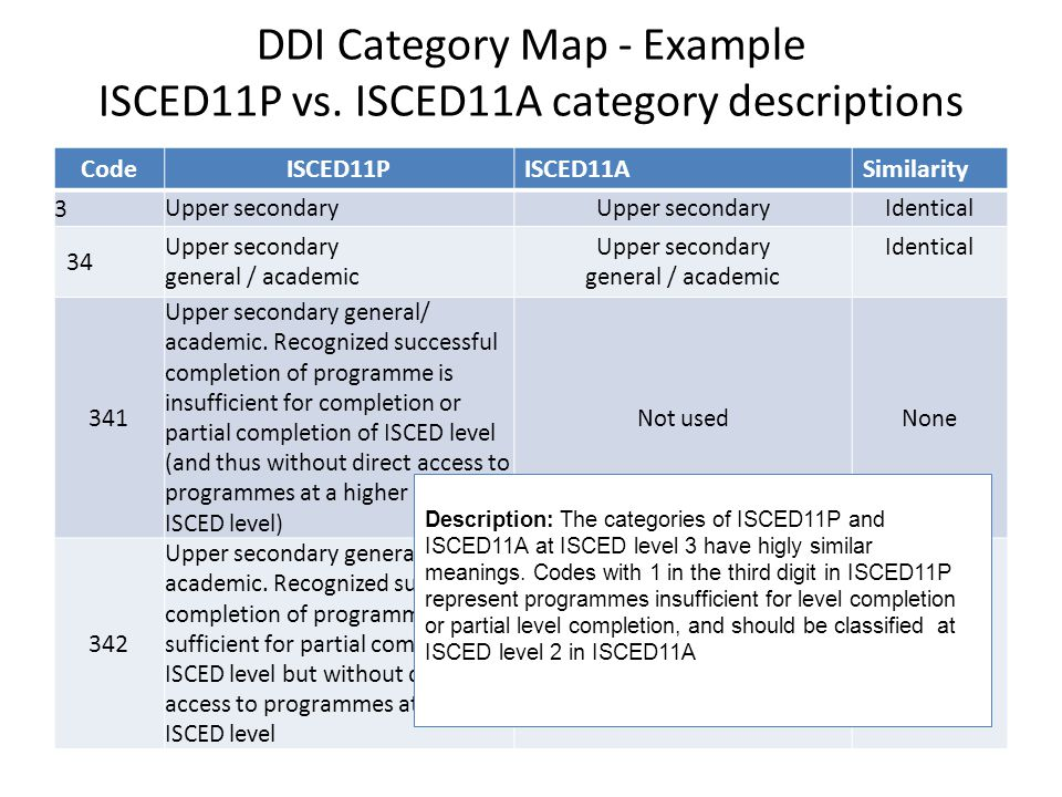 DDI Category Map - Example ISCED11P vs. ISCED11A category descriptions