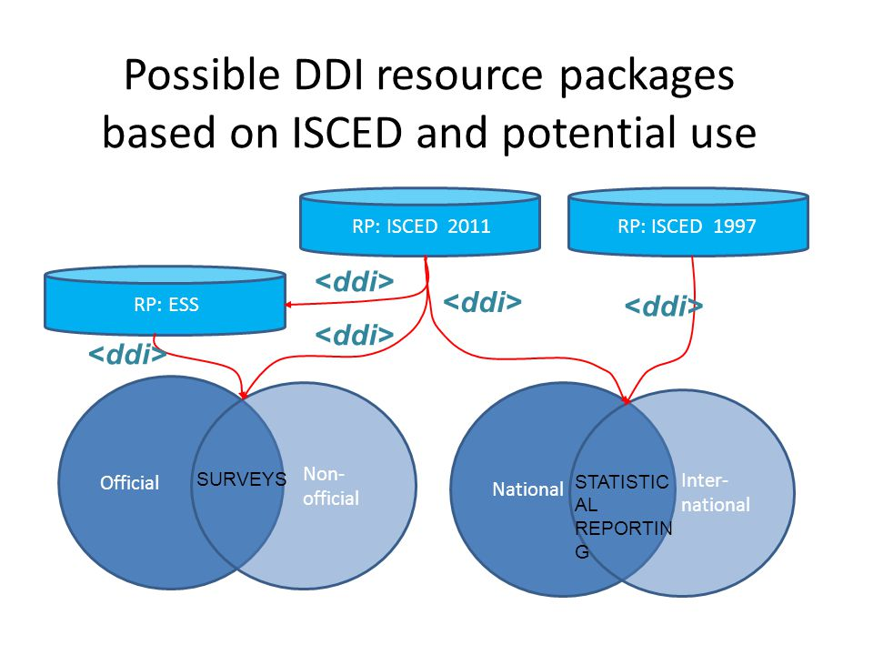 Possible DDI resource packages based on ISCED and potential use