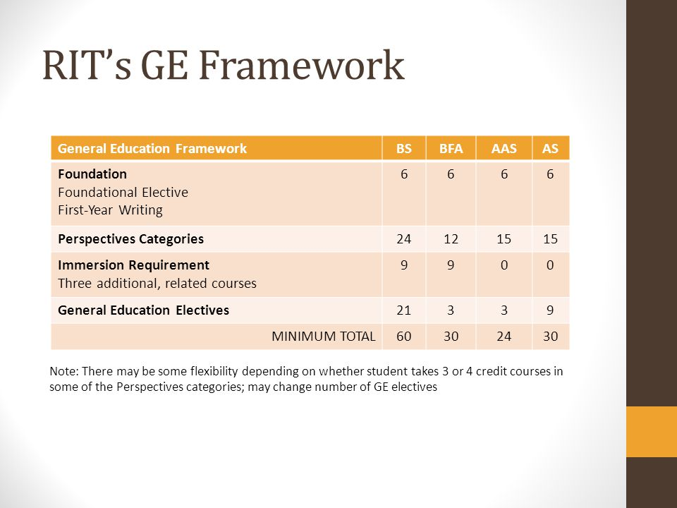 RIT's GE Framework General Education Framework BS BFA AAS AS