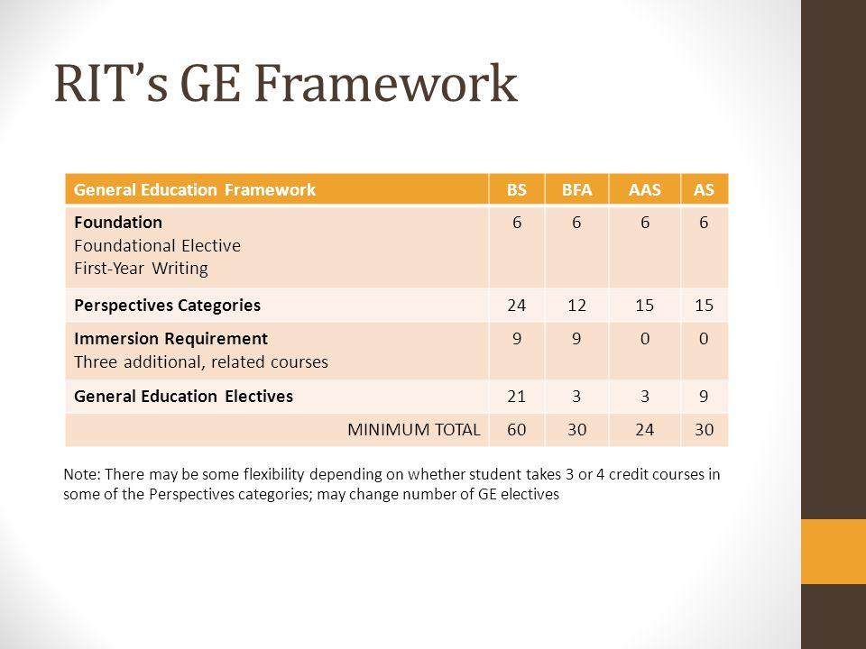RIT's GE Framework General Education Framework BS BFA AAS AS