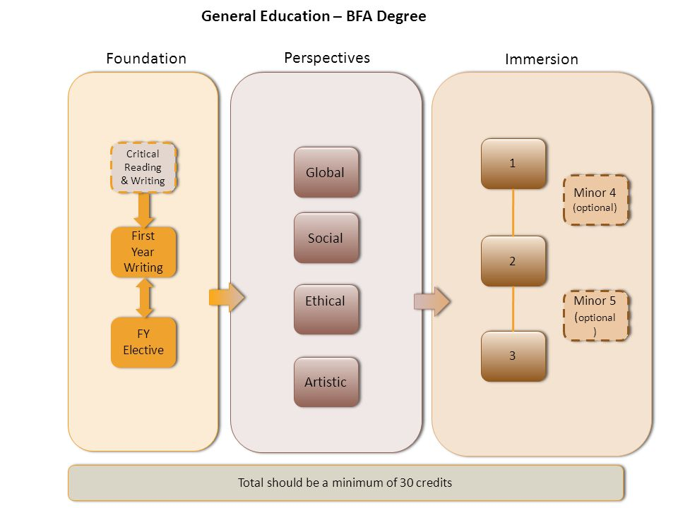 General Education – BFA Degree