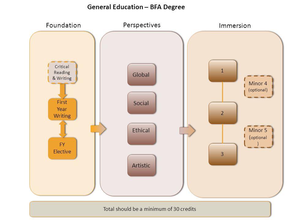 General Education – BFA Degree