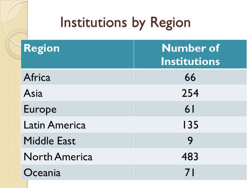 Institutions by Region