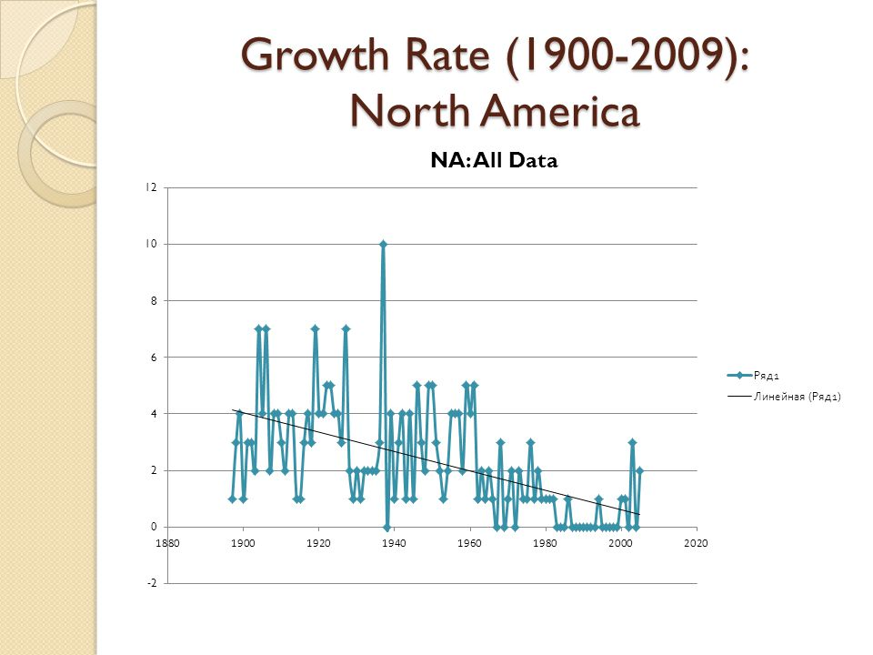 Growth Rate (1900-2009): North America