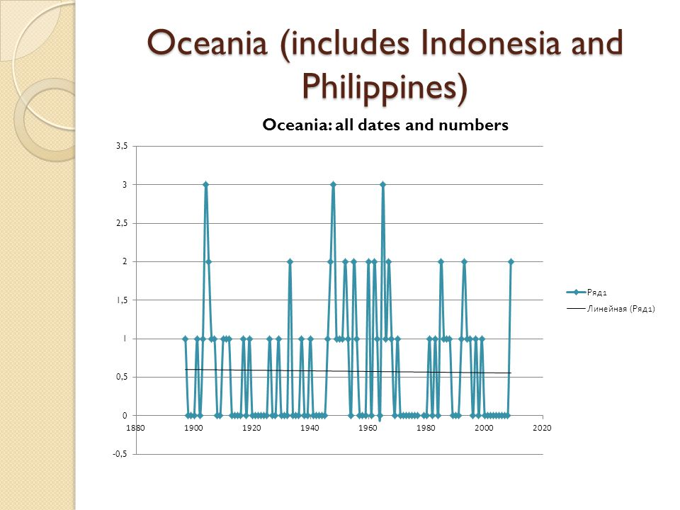 Oceania (includes Indonesia and Philippines)