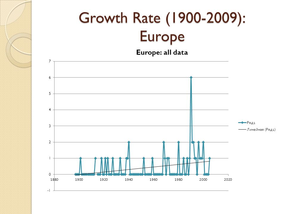 Growth Rate (1900-2009): Europe