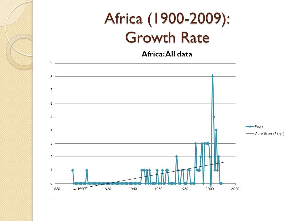 Africa (1900-2009): Growth Rate