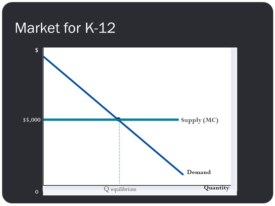 Market for K-12 $ Demand Supply (MC) $5,000 Q equilibrium Quantity
