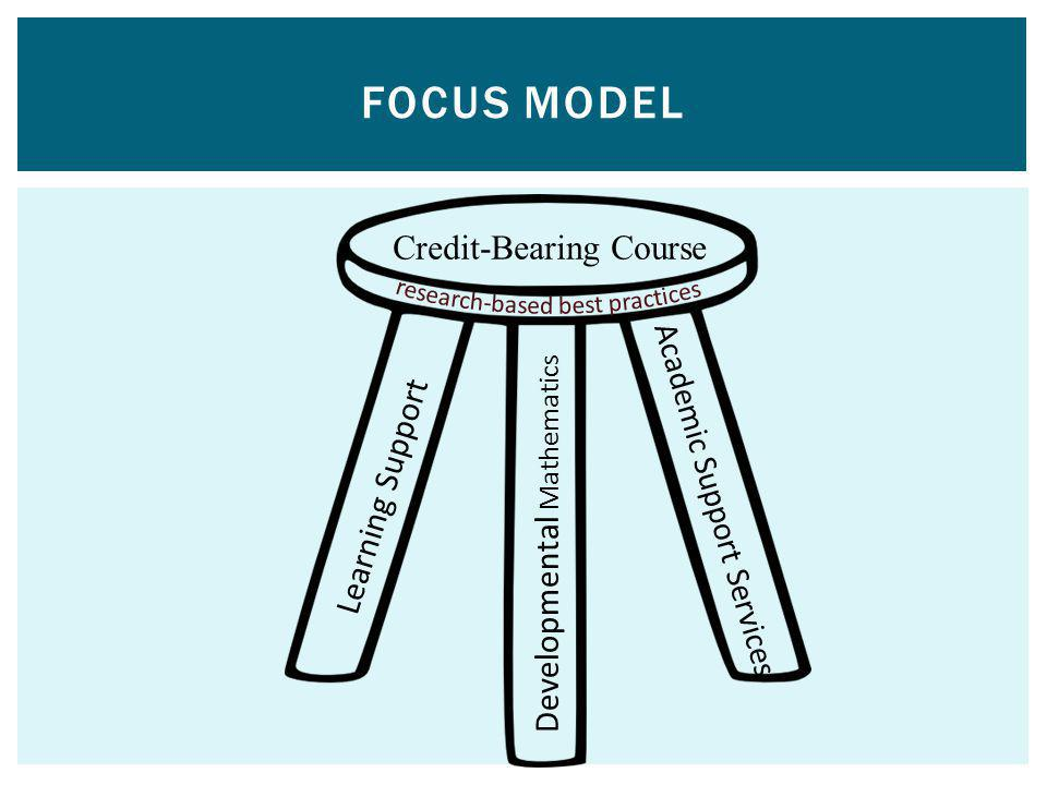FOCUS Model Credit-Bearing Course Learning Support